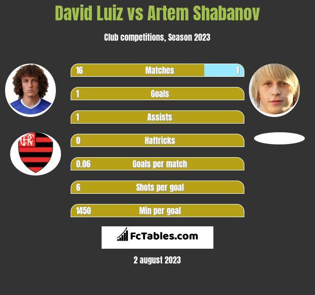 David Luiz vs Artem Shabanov infographic