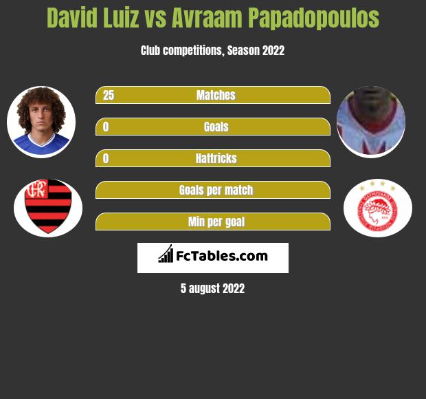 David Luiz vs Avraam Papadopoulos infographic
