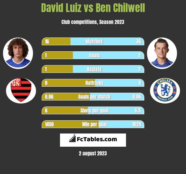 David Luiz vs Ben Chilwell infographic