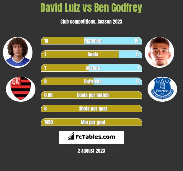 David Luiz vs Ben Godfrey infographic
