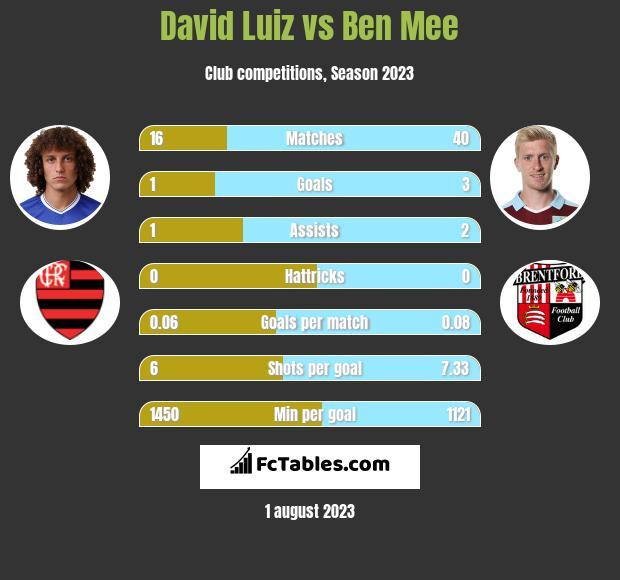 David Luiz vs Ben Mee infographic