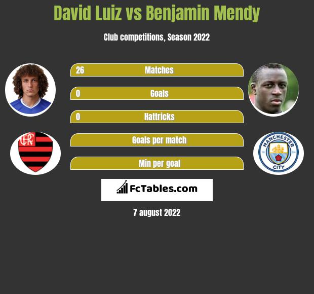 David Luiz infographic statistics for Manchester City