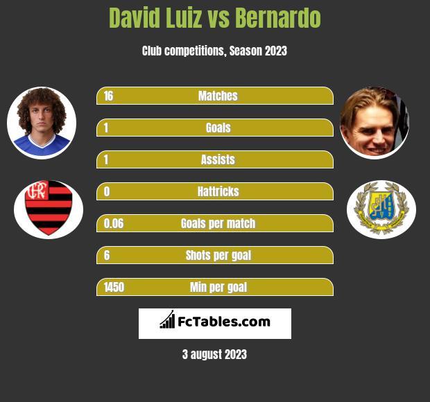 David Luiz vs Bernardo infographic