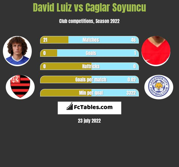 David Luiz vs Caglar Soyuncu infographic
