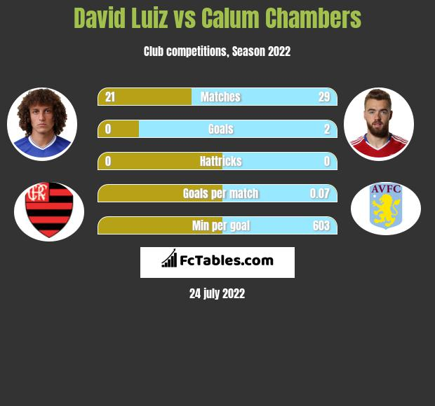 David Luiz vs Calum Chambers infographic