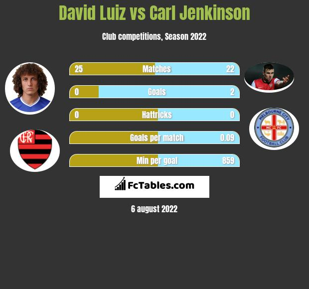 David Luiz vs Carl Jenkinson infographic