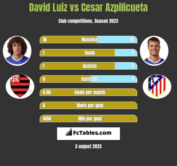 David Luiz vs Cesar Azpilicueta infographic