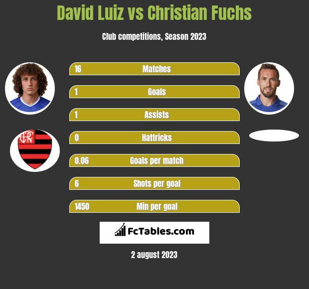 David Luiz vs Christian Fuchs infographic