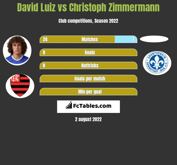 David Luiz vs Christoph Zimmermann infographic