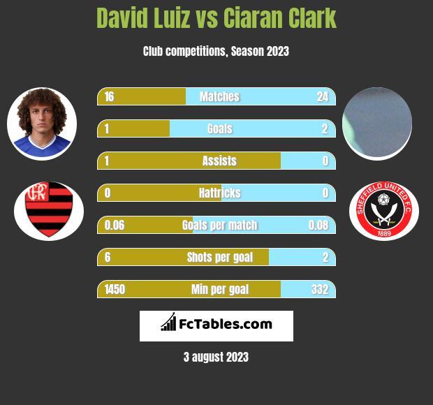 David Luiz vs Ciaran Clark infographic