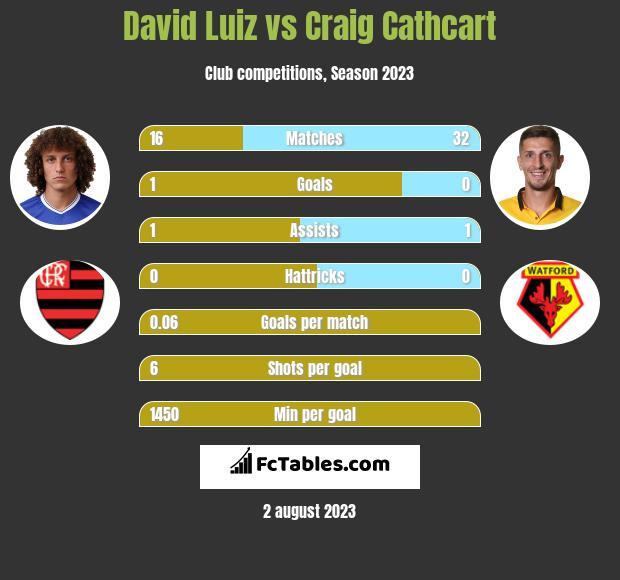 David Luiz vs Craig Cathcart infographic