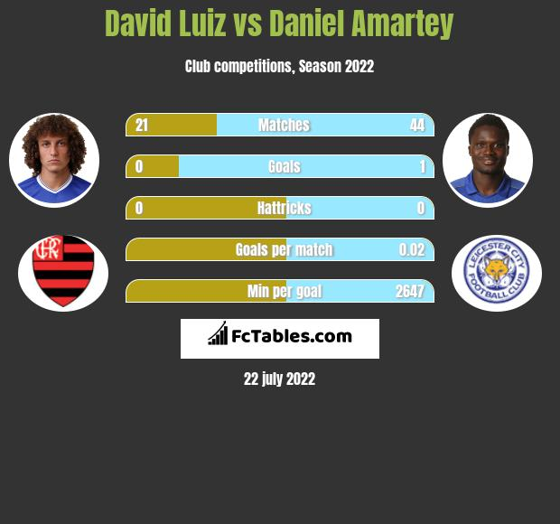 David Luiz vs Daniel Amartey infographic