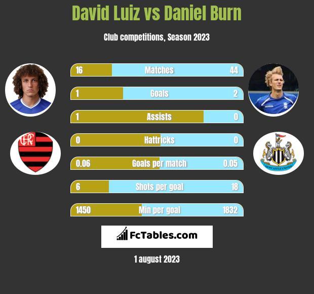 David Luiz vs Daniel Burn infographic