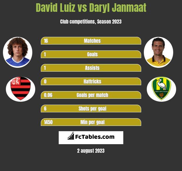 David Luiz vs Daryl Janmaat infographic