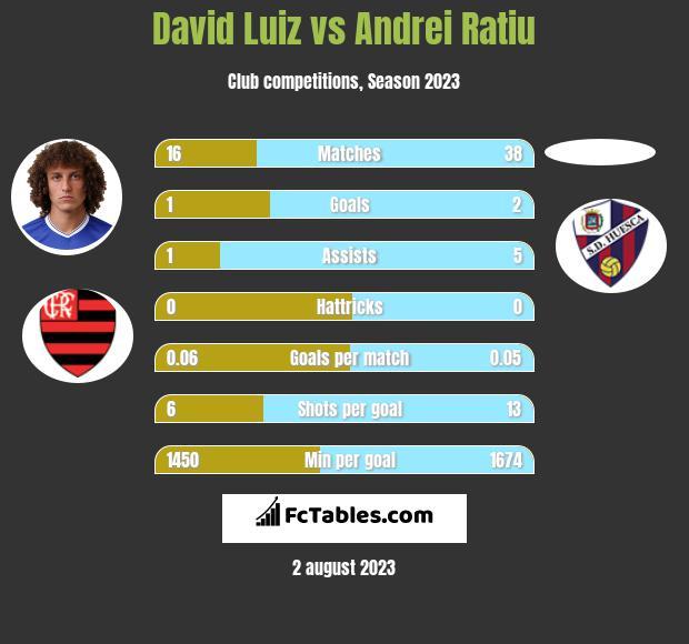 David Luiz vs Andrei Ratiu infographic