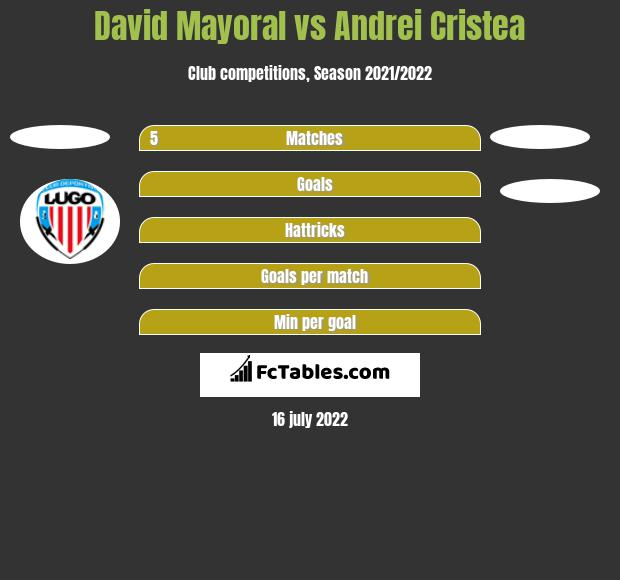David Mayoral vs Andrei Cristea h2h player stats