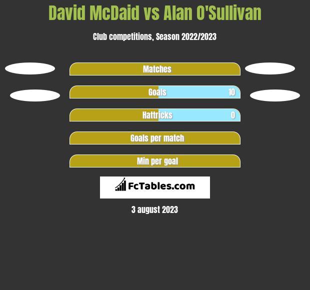 David McDaid vs Alan O'Sullivan h2h player stats
