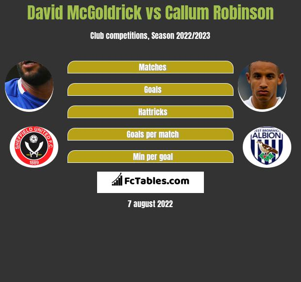 David McGoldrick vs Callum Robinson infographic