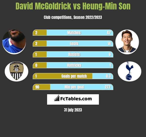 David McGoldrick vs Heung-Min Son h2h player stats
