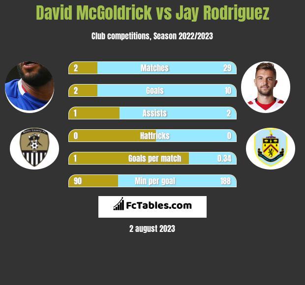 David McGoldrick vs Jay Rodriguez infographic