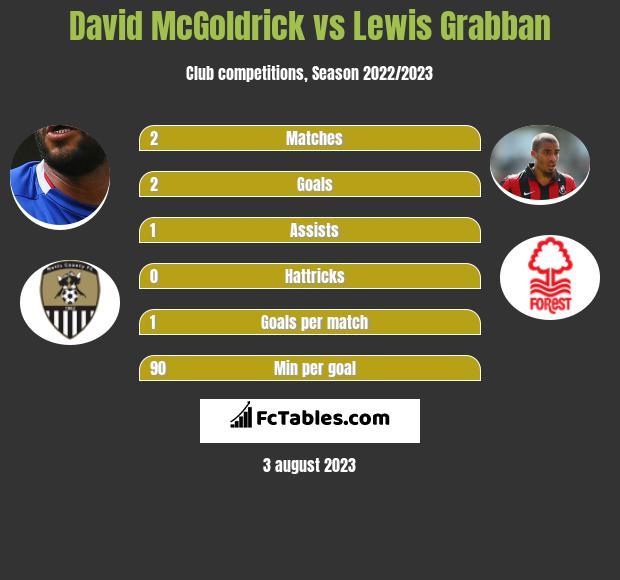 David McGoldrick vs Lewis Grabban infographic