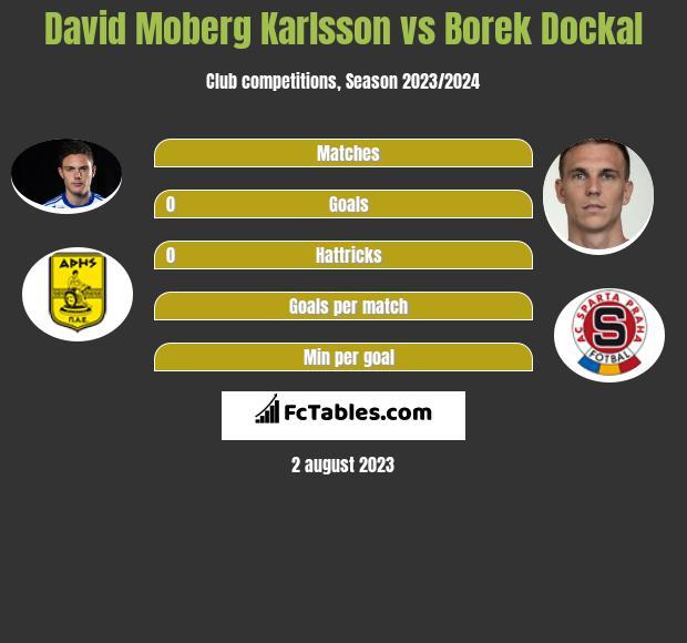 David Moberg Karlsson vs Borek Dockal infographic