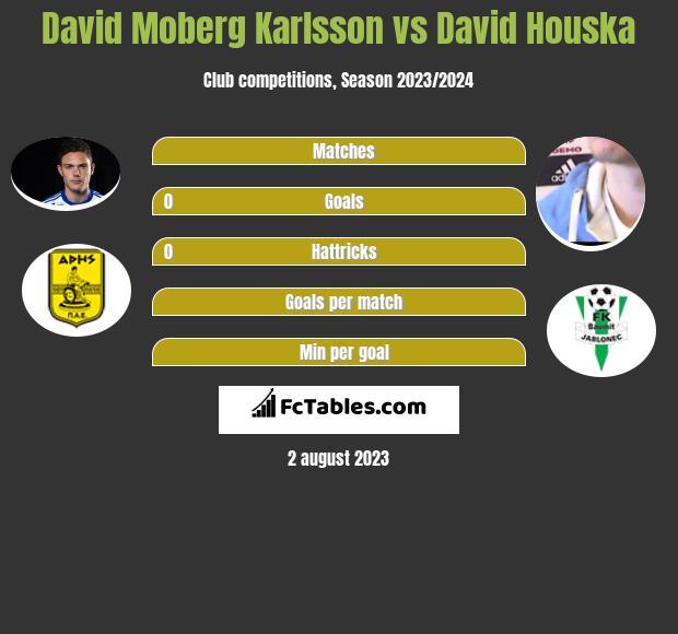 David Moberg Karlsson vs David Houska infographic