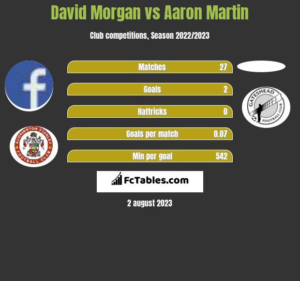 David Morgan vs Aaron Martin h2h player stats