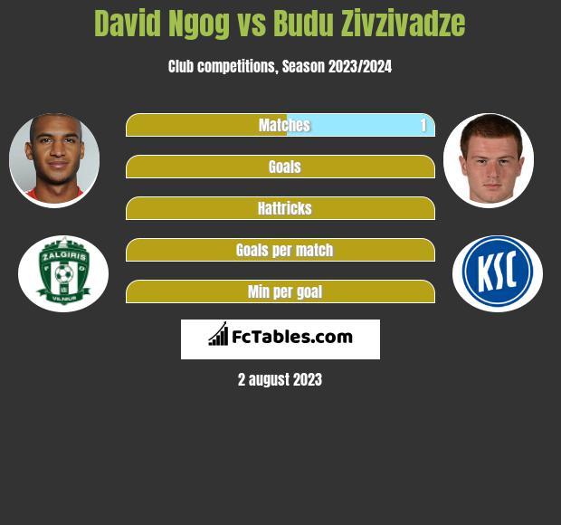 David Ngog vs Budu Zivzivadze h2h player stats
