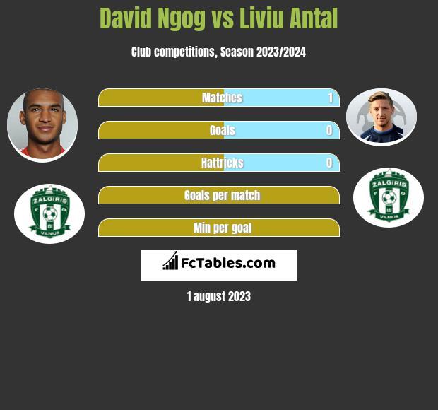 David Ngog vs Liviu Antal infographic