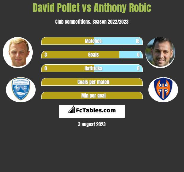 David Pollet vs Anthony Robic h2h player stats