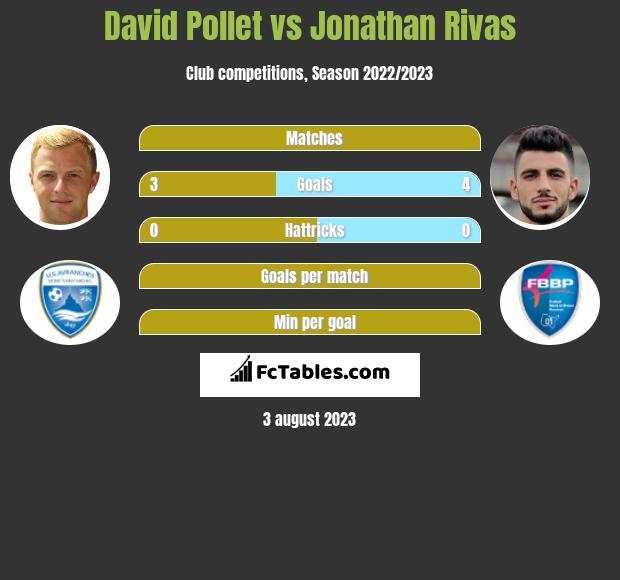 David Pollet vs Jonathan Rivas h2h player stats