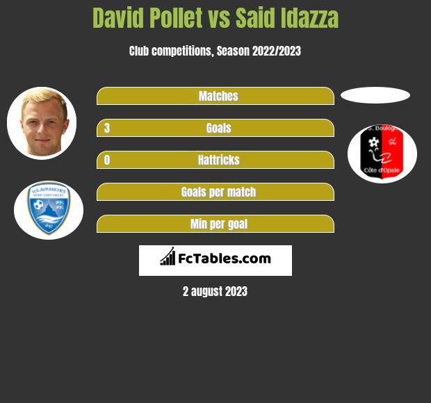 David Pollet vs Said Idazza h2h player stats