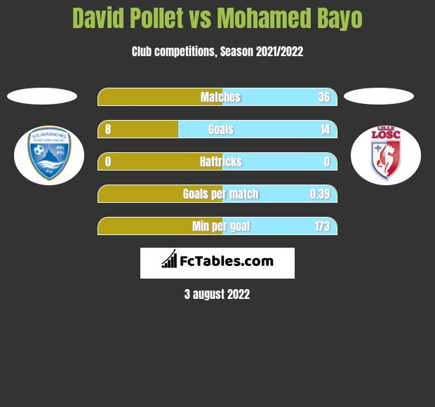 David Pollet vs Mohamed Bayo h2h player stats