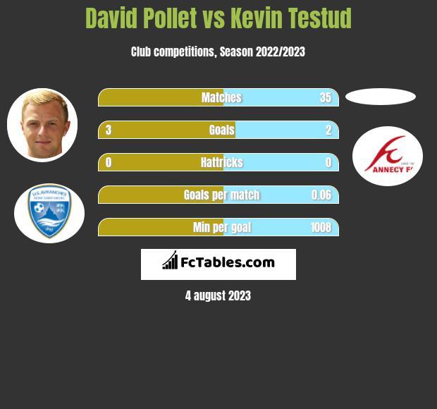 David Pollet vs Kevin Testud h2h player stats