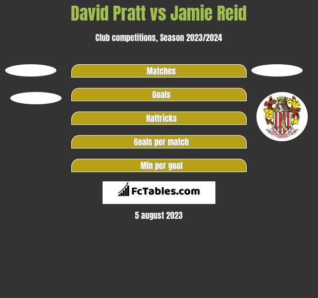 David Pratt vs Jamie Reid h2h player stats