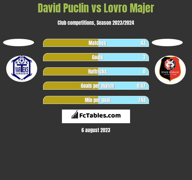 David Puclin vs Lovro Majer h2h player stats