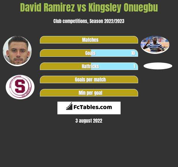 David Ramirez vs Kingsley Onuegbu h2h player stats