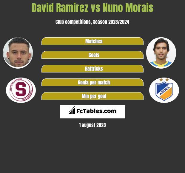 David Ramirez vs Nuno Morais h2h player stats