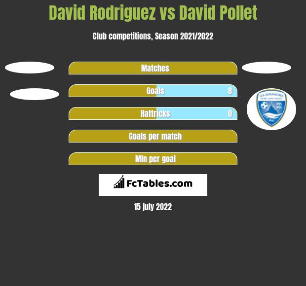 David Rodriguez vs David Pollet h2h player stats