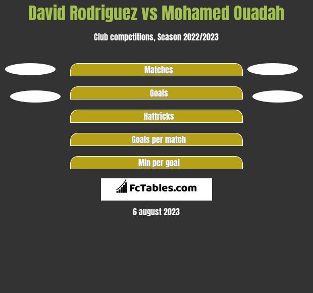 David Rodriguez vs Mohamed Ouadah h2h player stats