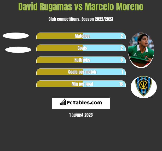 David Rugamas vs Marcelo Moreno h2h player stats