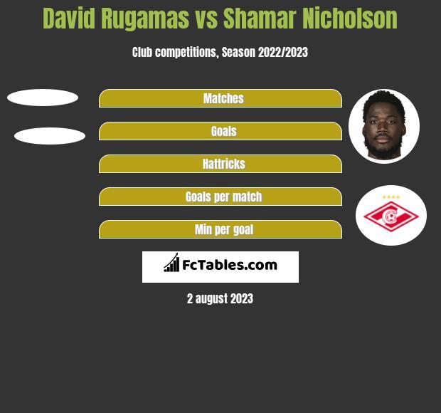 David Rugamas vs Shamar Nicholson h2h player stats