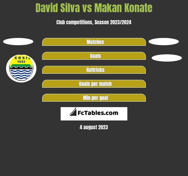 David Silva vs Makan Konate h2h player stats