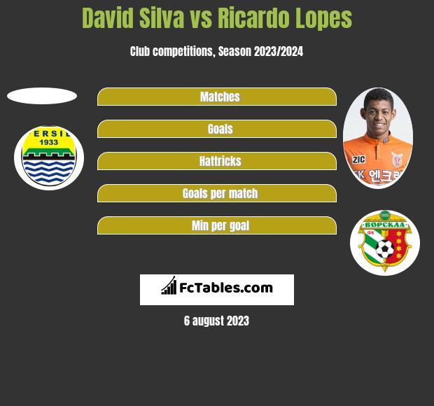 David Silva vs Ricardo Lopes h2h player stats