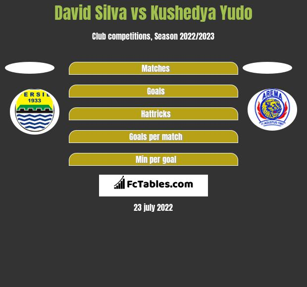 David Silva vs Kushedya Yudo h2h player stats