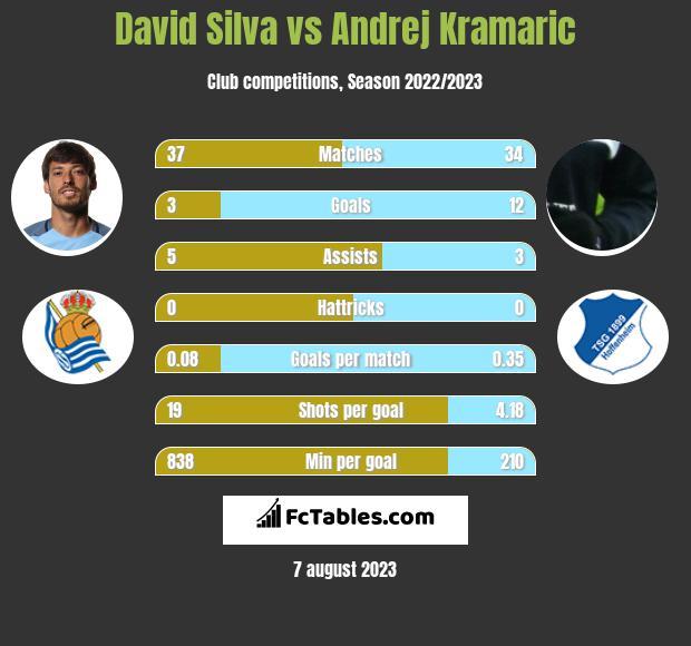 David Silva vs Andrej Kramaric infographic