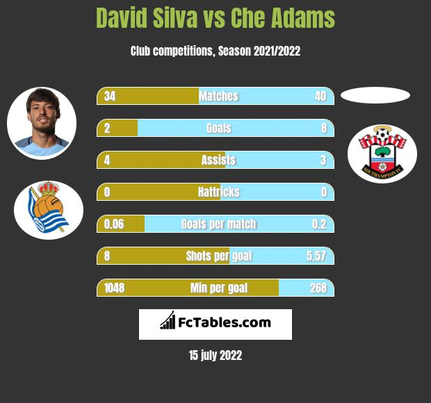 David Silva vs Che Adams infographic