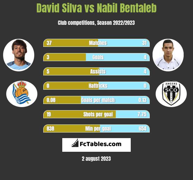 David Silva vs Nabil Bentaleb infographic