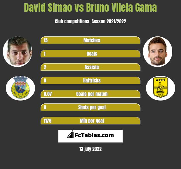 David Simao vs Bruno Vilela Gama infographic